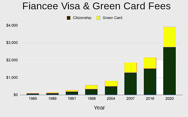 US fiancee Visa and green card fees